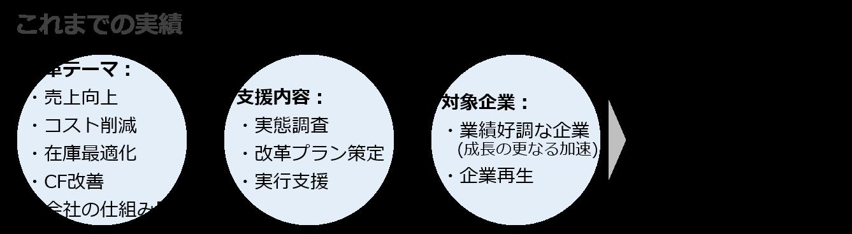 Characteristic3